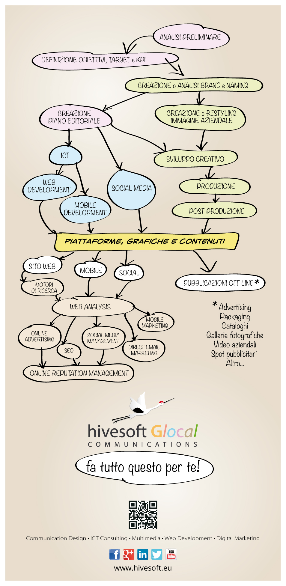 Infografica soluzione di comunicazione web e marketing 2.0 hivesoft Glocal Communications